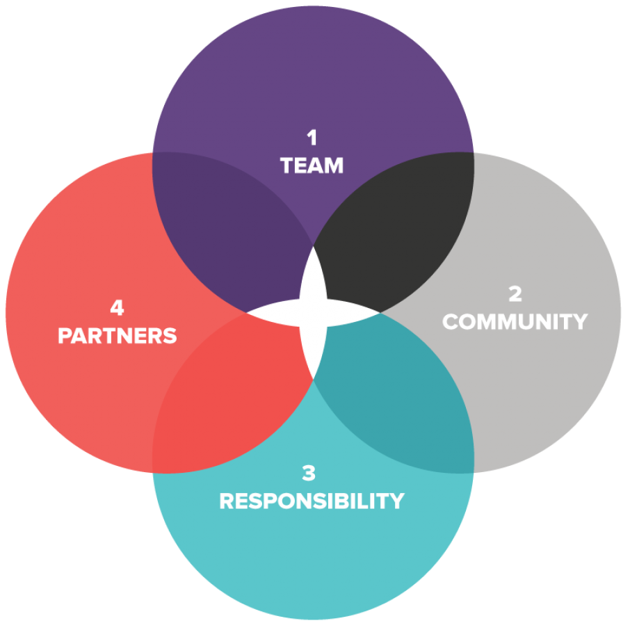 Diagram Community2